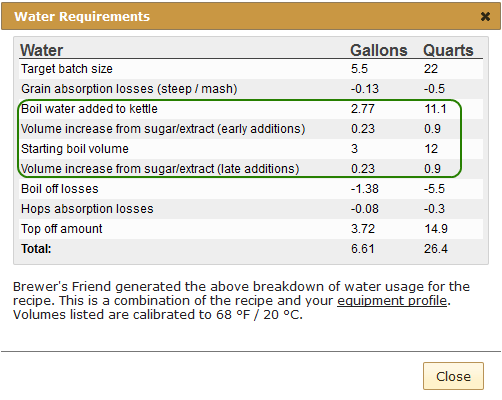 calculating water requirements for extract brewing