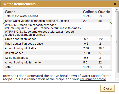 water requirements mash tun capacity exceeded