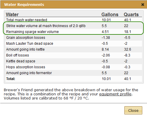 calculating water requirements for all grain brewing
