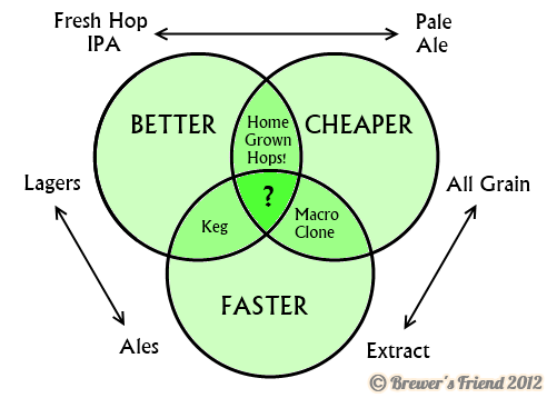 beer better cheaper faster home brewing